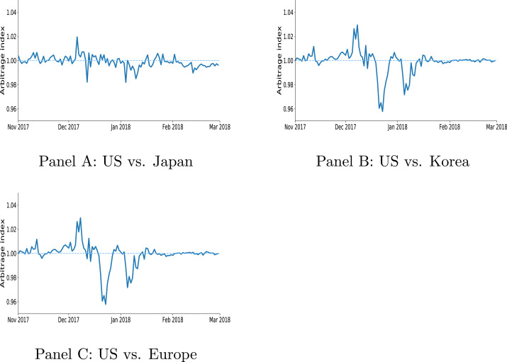 Trading and arbitrage in cryptocurrency markets - ScienceDirect