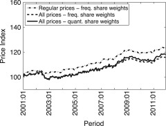 Price discounts and the measurement of inflation - ScienceDirect