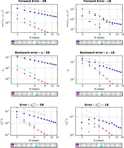 A cubature based algorithm to solve decoupled McKean–Vlasov