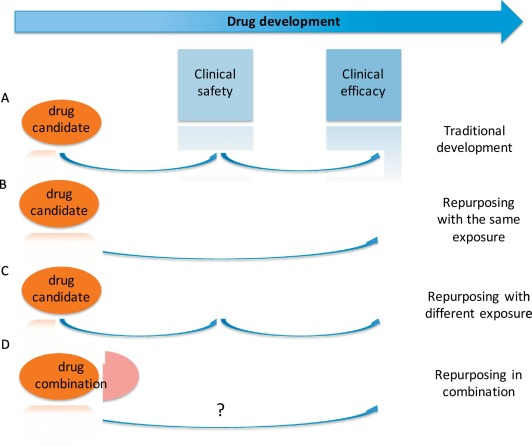 Drug Repurposing In Oncology Compounds Pathways Phenotypes And Computational Approaches For Colorectal Cancer Sciencedirect