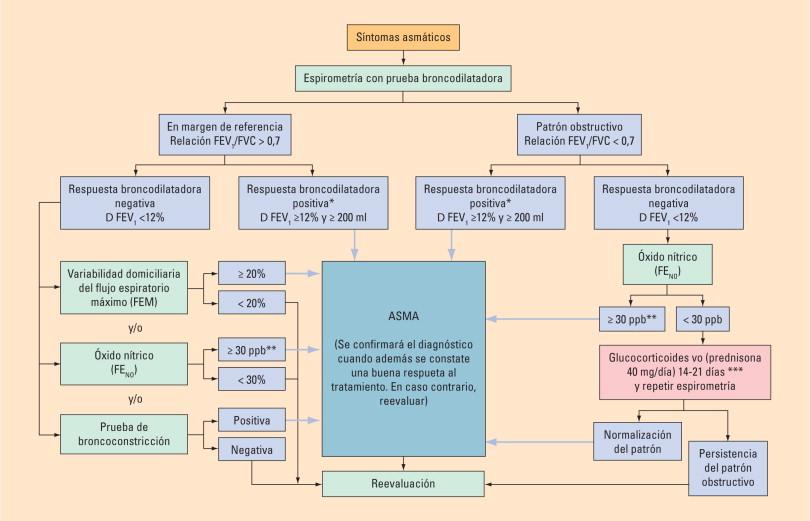 carga de broncoconstricción inducida por el ejercicio y prevalencia de diabetes