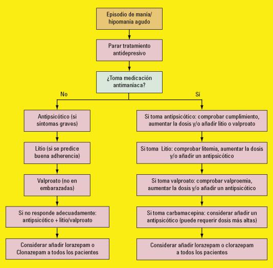 episodio hipomaniaco etiologia diabetes