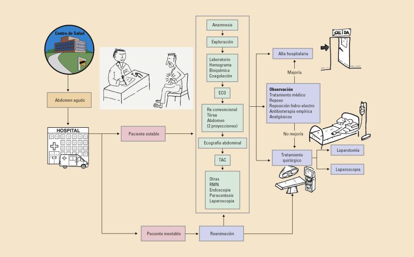 Apéndice perforado fisiopatología de la hipertensión