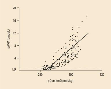 diferencia entre la diabetes insípida y las similitudes de mellitus