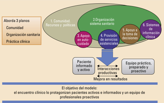 diabetes estatina agradable