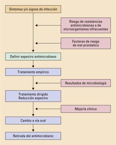 antibióticos prostatitis azitromicina