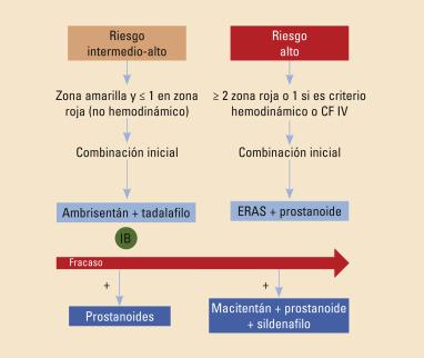 Parámetros hematológicos en hipertensión icd-9