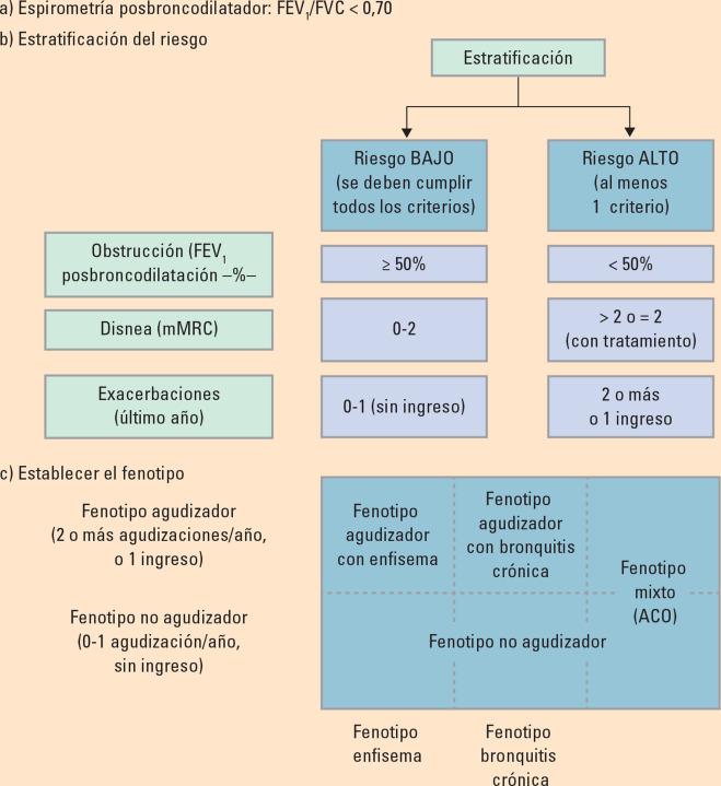 Pautas de bronquitis bacteriana para la hipertensión