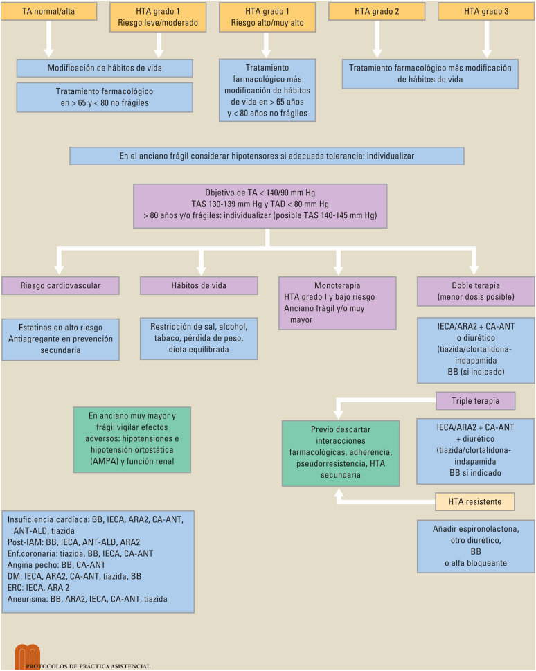 Enfoques no farmacológicos manejo de la hipertensión