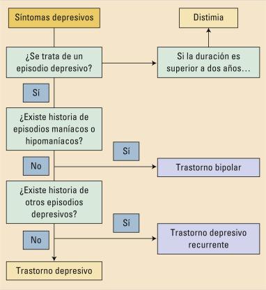 distimia icd 10 código para diabetes