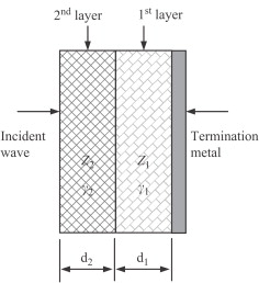 Structure Of Proposed Double Layer Microwave Absorber
