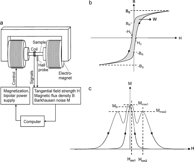 On the mechanism of nondestructive evaluation of cementite content ...