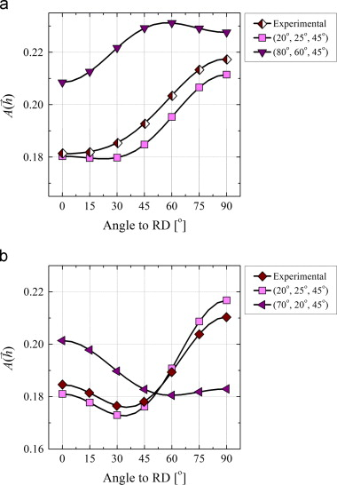 Effect of texture and grain size on magnetic flux density