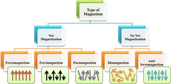 Progress In Electrochemical Synthesis Of Magnetic Iron Oxide