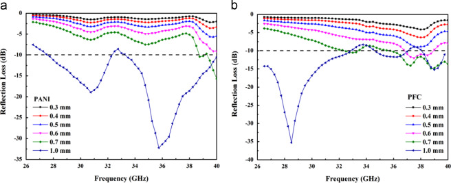 Reflection Loss Rl Of The Single Layer Microwave Absorber A Pani And B Pfc With Diffe Thicknesses At 26 5 40 Ghz