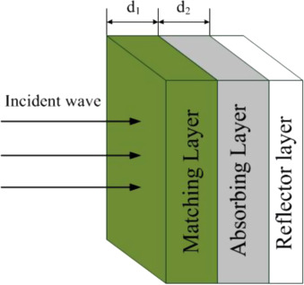 Structure Of The Proposed Double Layer Microwave Absorber