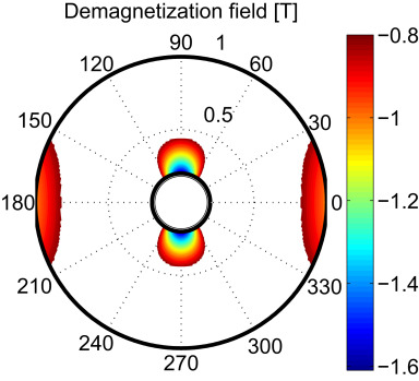 The efficiency and the demagnetization field of a general