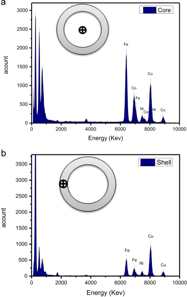 Structural and magnetic properties of CoFe2O4/NiFe2O4 core/shell