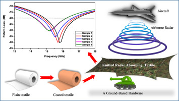 Knitted radar absorbing materials (RAM) based on nickel–cobalt