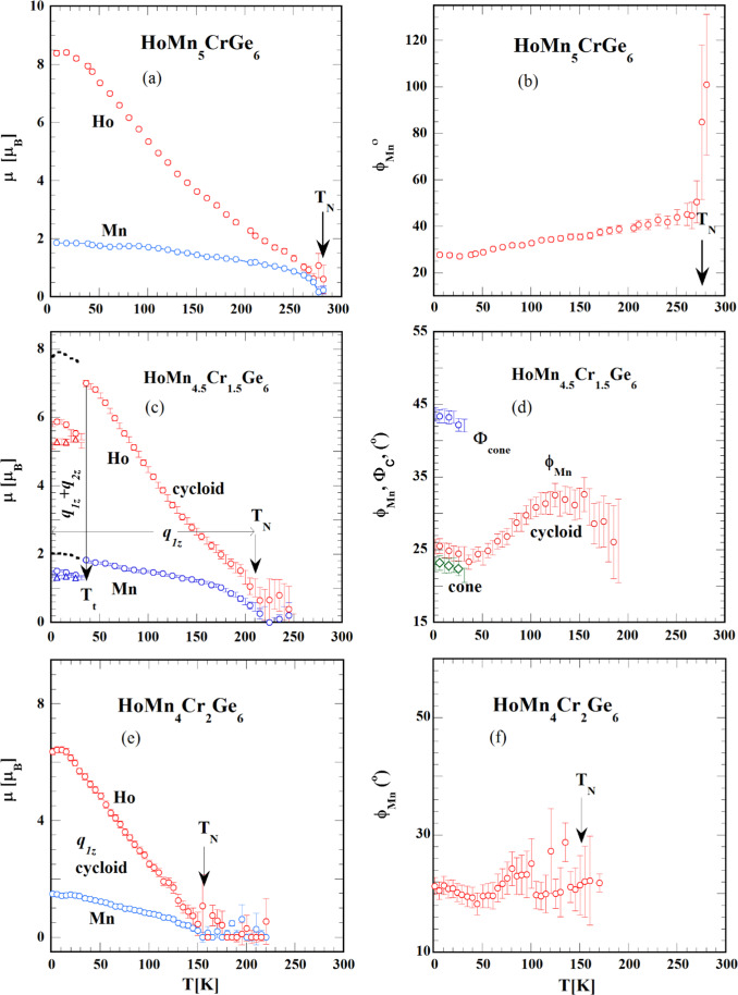 Cycloid spirals and cycloid cone transition in the HoMn6−xCrxGe6 (T ...