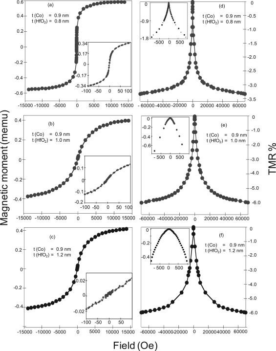 Sequential Sputtered Co Hfo2 Granular Films