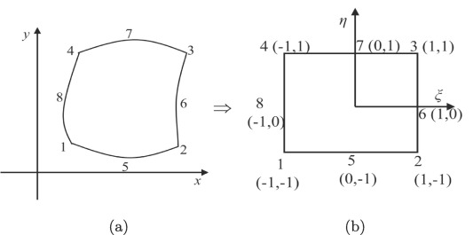 An isoparametric approach to model ferromagnetic hysteresis