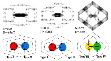 Pinning of ferromagnetic domains in interconnected