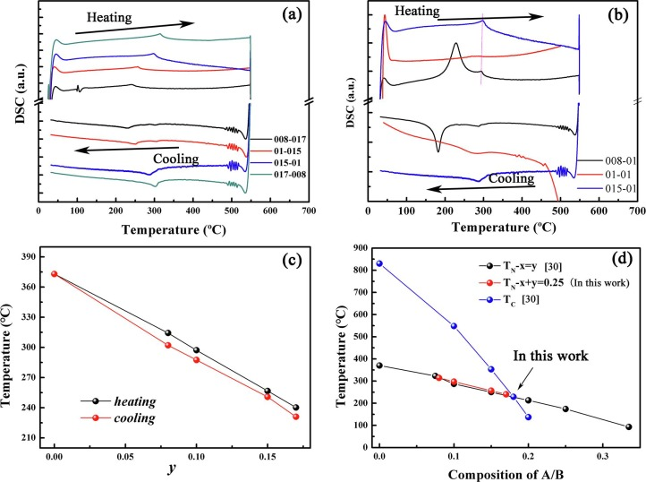 Effect Of Tuning A B Substitutions On Multiferroic Characteristics