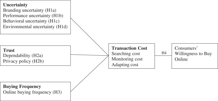 transaction cost economics literature review