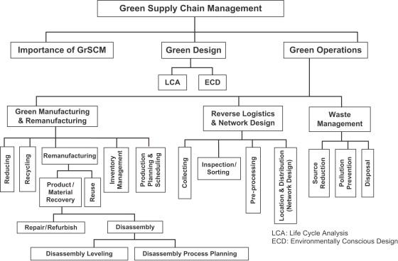 Network Design For Reverse Logistics Sciencedirect