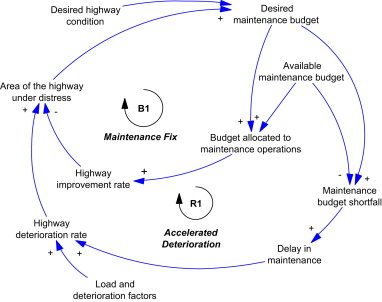 Measuring dynamic efficiency of highway maintenance operations the highway deterioration and maintenance causal loop diagram 27 ccuart Gallery