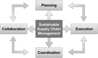 Key themes and research opportunities in sustainable supply chain