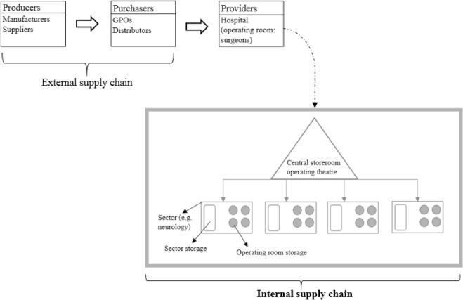 Measuring the logistics performance of internal hospital
