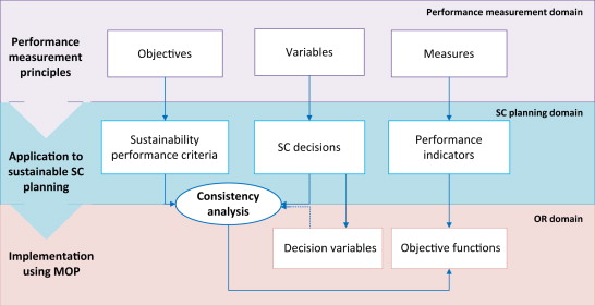 An integrated approach for sustainable supply chain planning