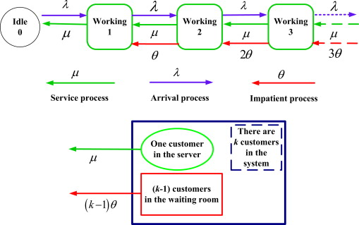 On a doubly dynamically controlled supermarket model with
