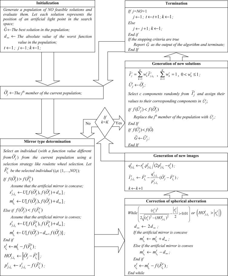 A new metaheuristic for optimization: Optics inspired optimization