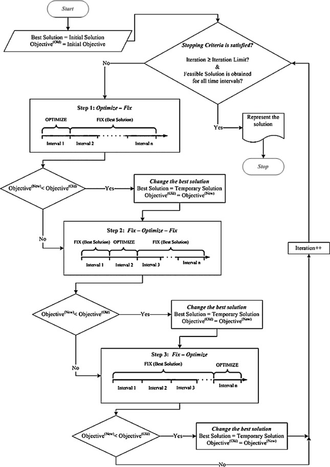 Mixed Integer Programming Based Heuristics For The Patient Admission
