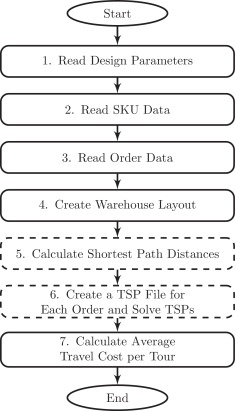 Solving large batches of traveling salesman problems with