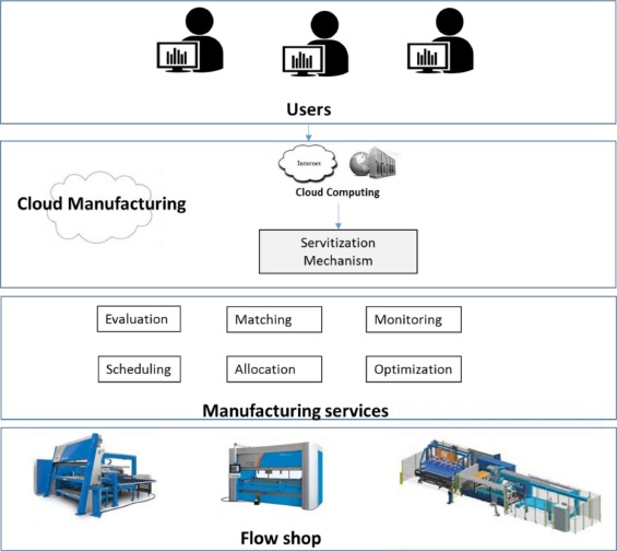 Cloud manufacturing – Scheduling as a service for sheet