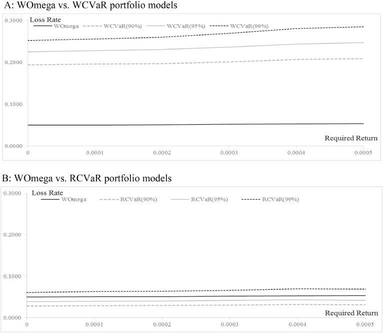 Realized performance of robust portfolios: Worst-case Omega vs  CVaR