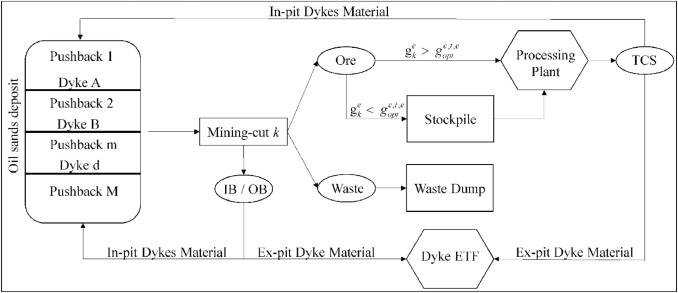 A two-step approach to incorporate cut-off grade and stockpiling in