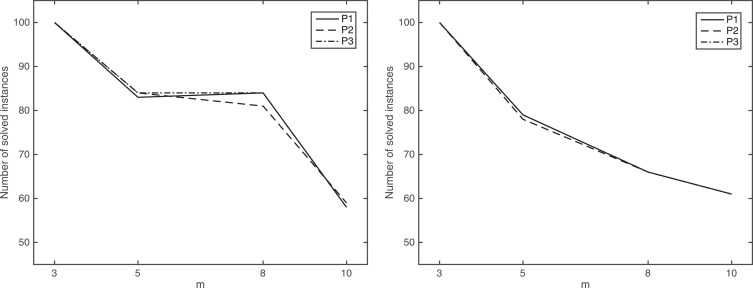 Scheduling identical jobs on uniform machines with a conflict graph