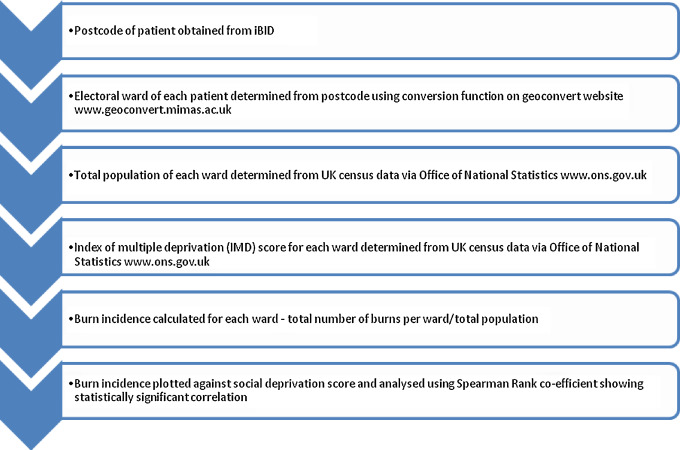 A five year review of paediatric burns and social deprivation: Is