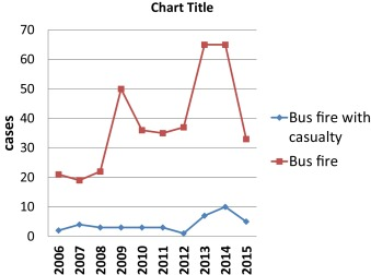 Epidemiology of bus fires in mainland China from 2006 to 2015