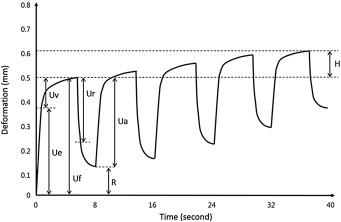 Crosstalk among adipose tissue, vitamin D level, and biomechanical