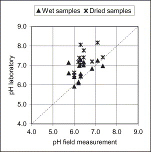what does ph measure