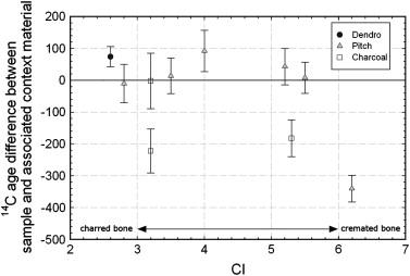 hvordan bruger forskeren relativ dating for at bestemme en fossils alder