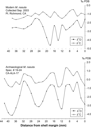 Oxygen Isotope Seasonality In A Temperate Estuarine Shell Midden A