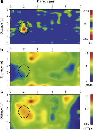 GPR and inductive electromagnetic surveys applied in three