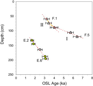 Osl dating limits and continuity